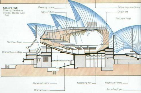 经典建筑#悉尼歌剧院(大家都很熟悉了吧~)
